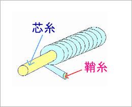 シングルカバーリング糸