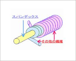 ダブルカバーリング糸