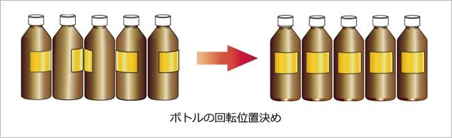 ボトルの回転位置決め