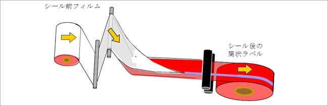 シール加工の図
