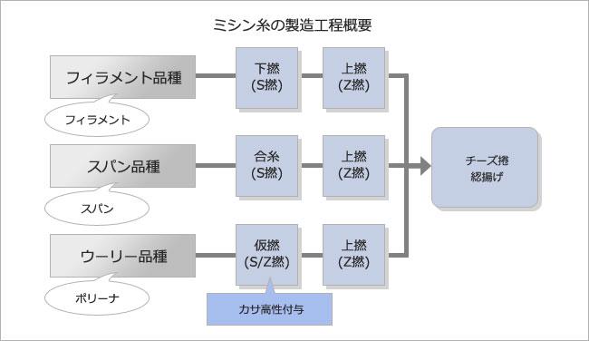 ミシン糸の製造工程概要
